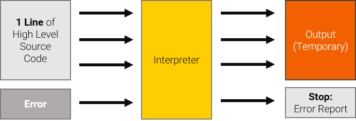 Interpreter Diagram