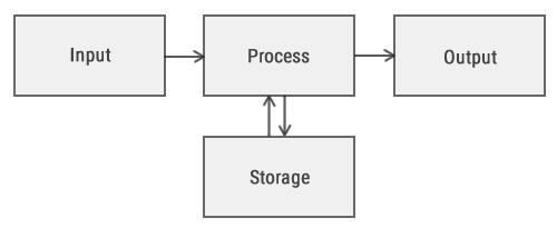 Computer System Diagram