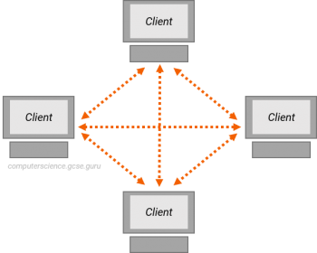 Peer-to-peer network diagram